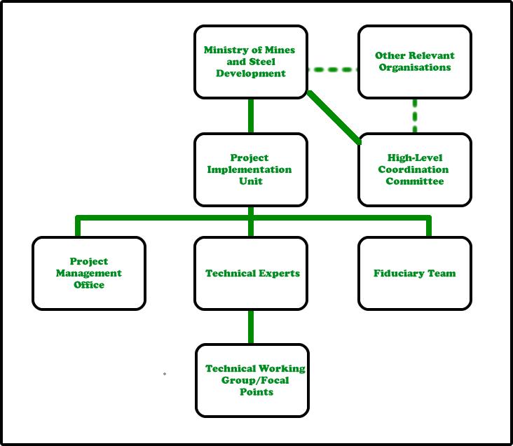 mindiver organogram